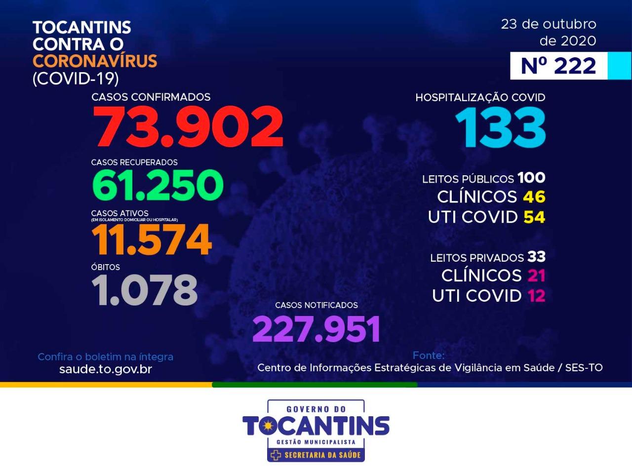 Coronavírus: com 374 novos casos hoje, Tocantins se aproxima das 74 mil confirmações